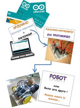 Arduino sekcija - INTERFEJS & ROBOTIKA Image